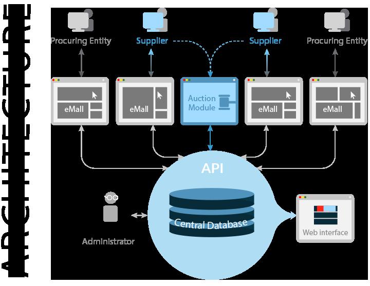 architecture_openprocurement_system.png