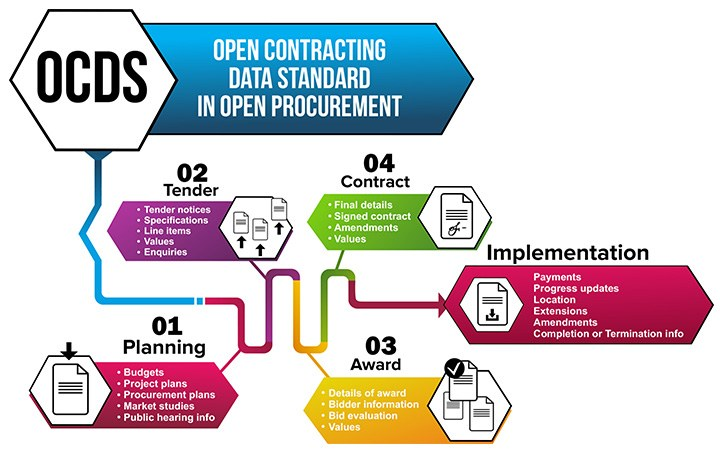 ocds-open-contracting-data-standard.jpg