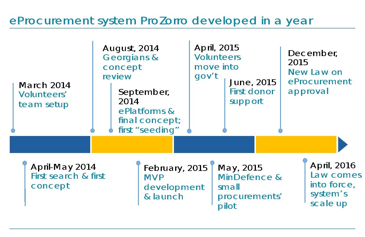 ProZorro-History.png